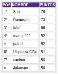 Porra 2018-2019. Ganador: Serji - Página 5 Clasif50