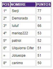 Porra 2018-2019. Ganador: Serji - Página 5 Clasif52
