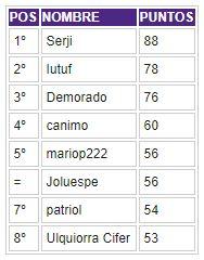 Porra 2018-2019. Ganador: Serji - Página 6 Clasif57