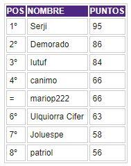 Porra 2018-2019. Ganador: Serji - Página 6 Clasif58