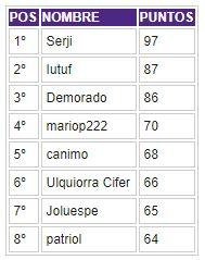Porra 2018-2019. Ganador: Serji - Página 7 Clasif59