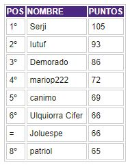 Porra 2018-2019. Ganador: Serji - Página 7 Clasif60