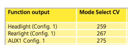 règler l'éclairage d'une machine avec un décodeur Lokpilot V4 Cvsort11
