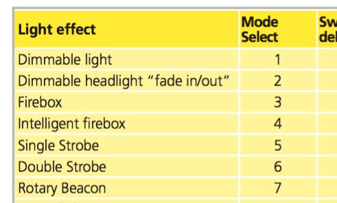 règler l'éclairage d'une machine avec un décodeur Lokpilot V4 Lighte10