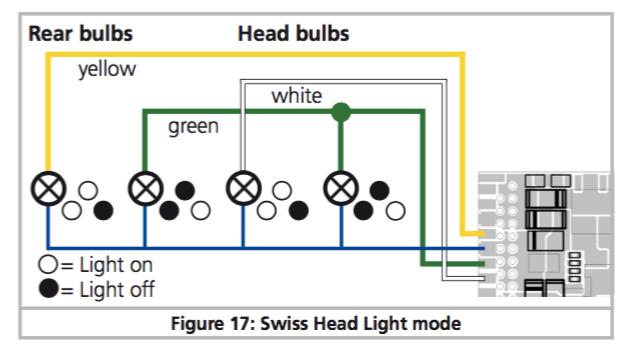 règler l'éclairage d'une machine avec un décodeur Lokpilot V4 Suisse10