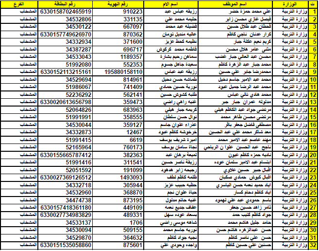 أسماء المشمولين بسلفة  10 مليون من موظفي دوائر الدولة منتسبى وزارة التربية النجف الأشرف  112