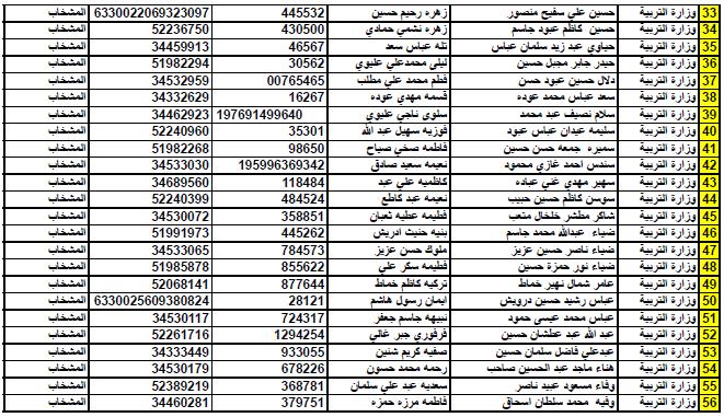 أسماء المشمولين بسلفة  10 مليون من موظفي دوائر الدولة منتسبى وزارة التربية النجف الأشرف  213