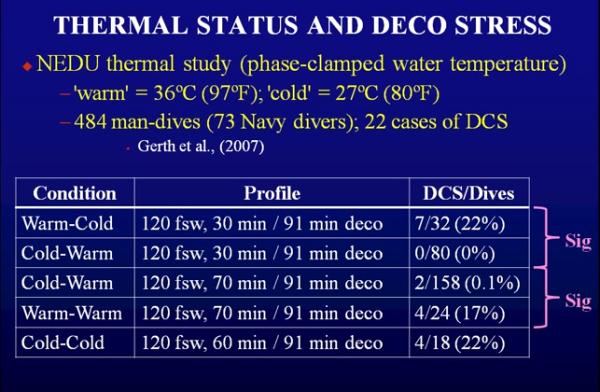 Encore un très bon article dans le doppler's blog: l'influence de la temperature sur la décompression (gilets chauffants), c'est très surprenant... Therma10