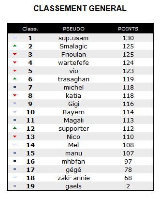Pronos 2015 - 2016 : Classement final  Pronos10