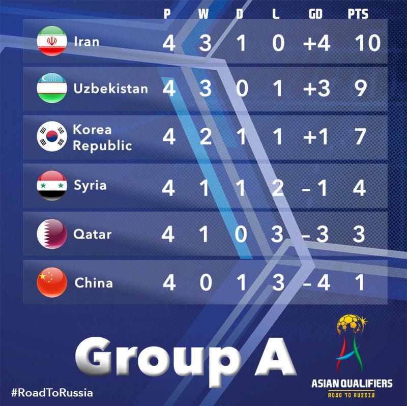 روسيا 2018.. قطر تحقق فوزها الأول وتفرمل سوريا Cugeau10