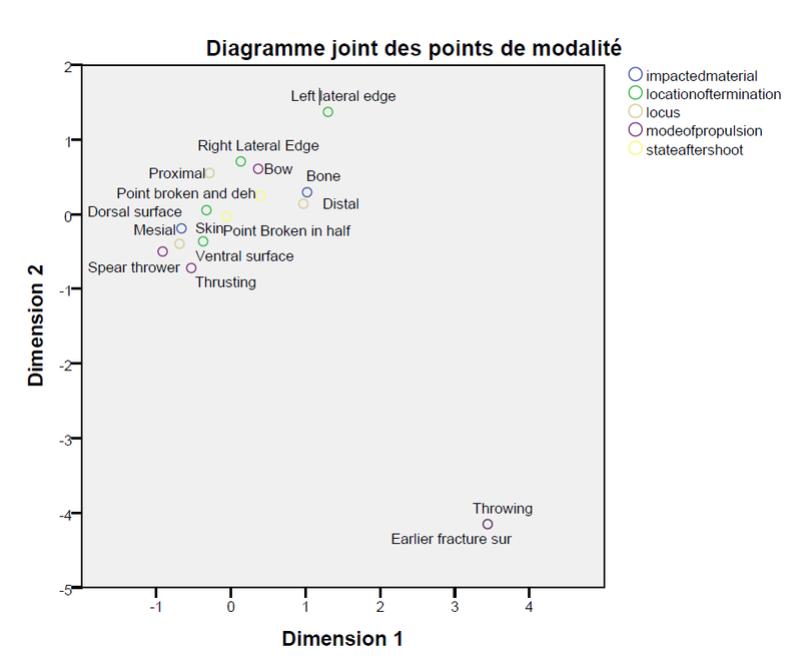 deux - Dépendance entre plus de deux variables qualitatives nominal Graphe10