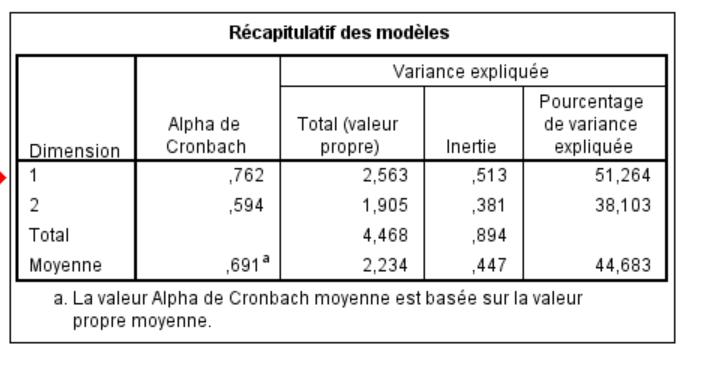 deux - Dépendance entre plus de deux variables qualitatives nominal Tablea10