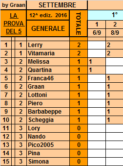 **Classifica**8 Settembre Genera11