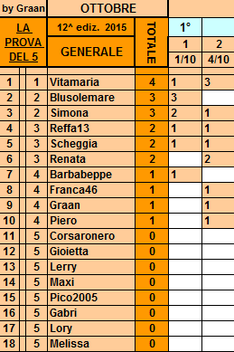**Classifica**4 Ottobre Genera24