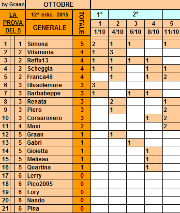 **Classifica**11 Ottobre Genera27
