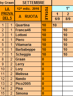 **Classifica**8 Settembre Ruota11