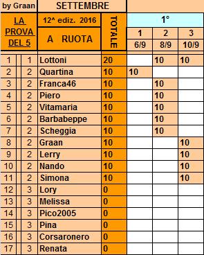 Classifica**10 Settembre Ruota12