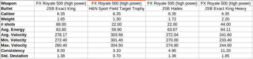 Divers tests FX Royale 500 Royale12