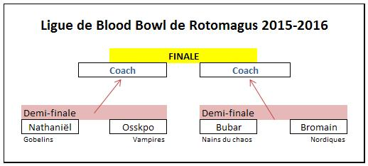 Play Off - Demi finales ! Play_o10