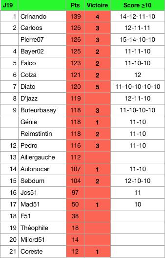 Classement L1 19-20 Gzonzo11