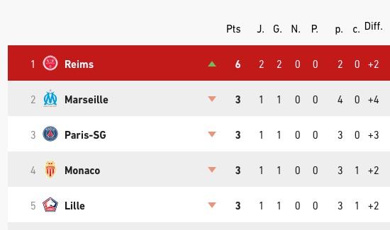 J02 Le match Reims 1-0 Lyon - Page 2 Reims110