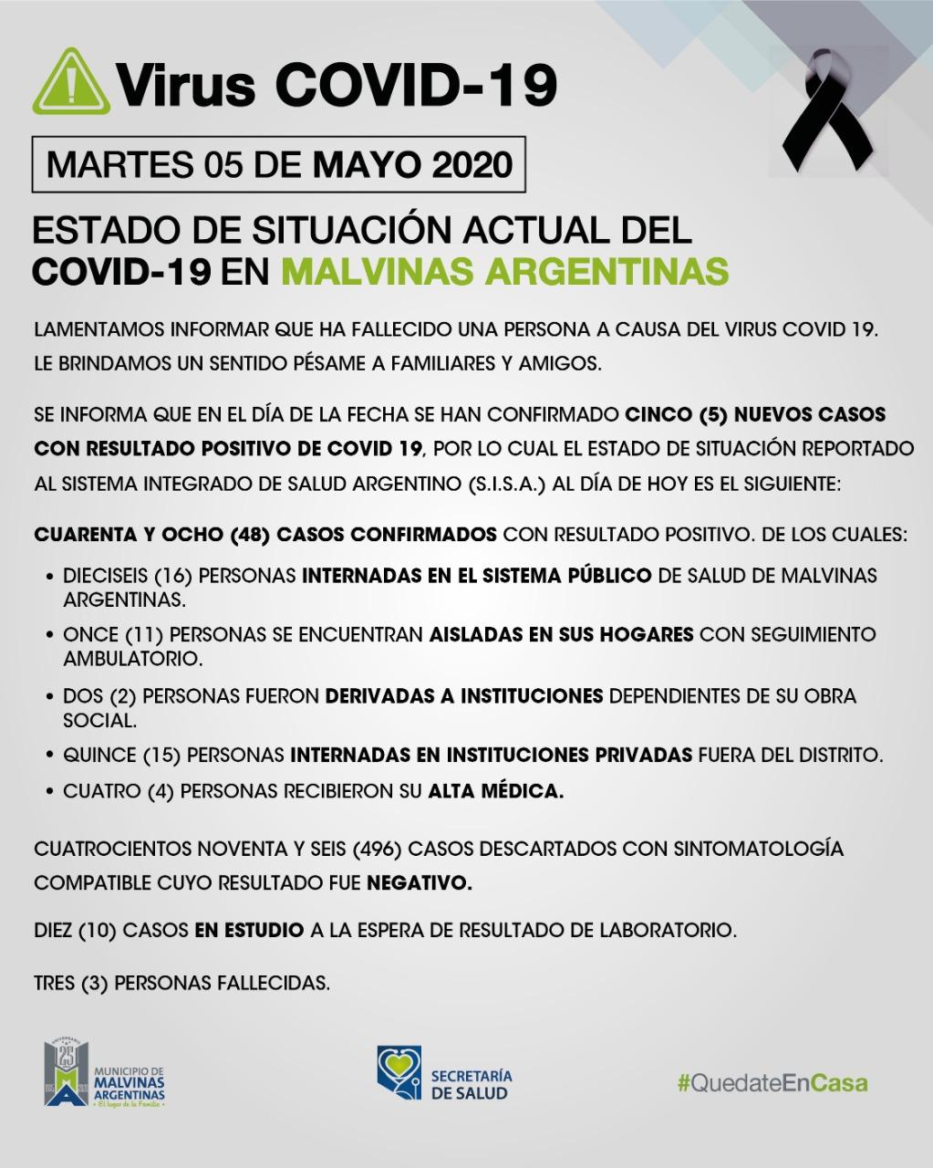 Malvinas Argentinas: martes con 5 nuevos casos de coronavirus. Covid_27