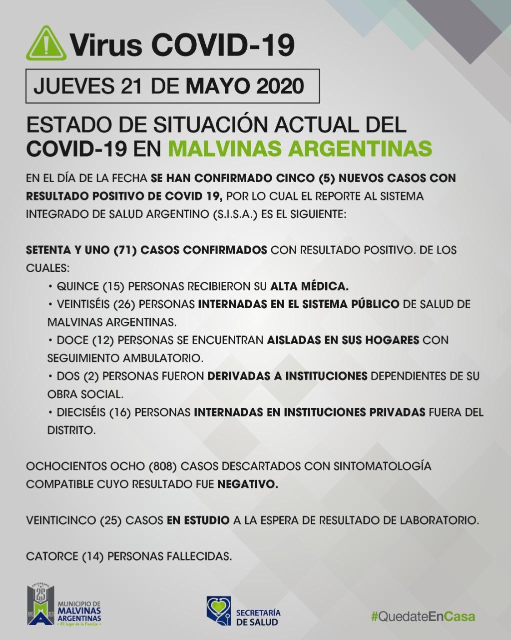 En Malvinas Argentinas, hoy, cinco nuevos casos de COVID-19. Covid_29
