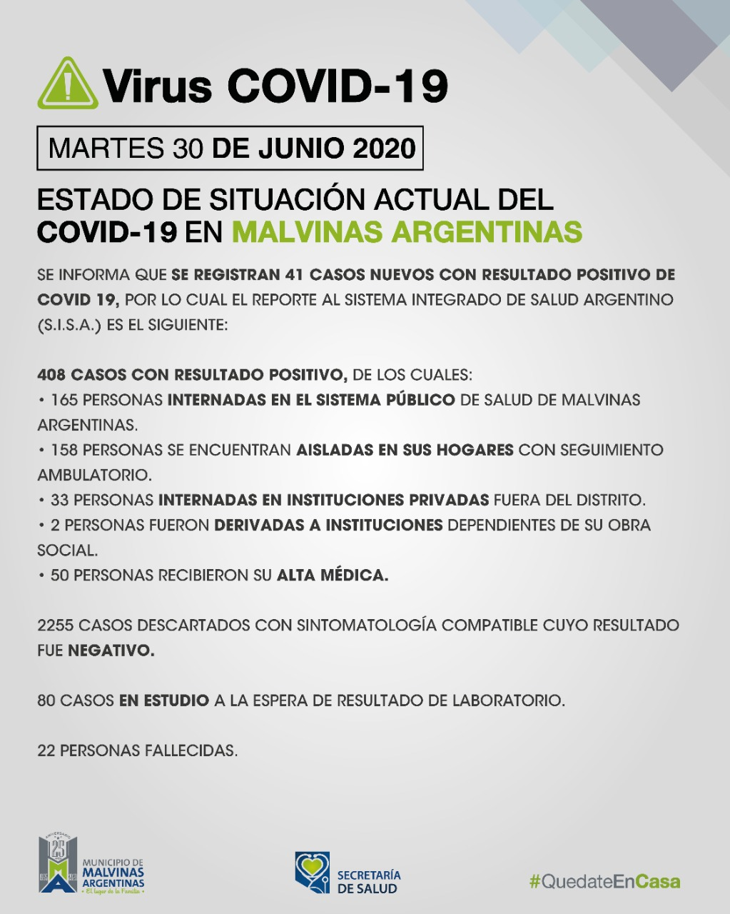Malvinas Argentinas: martes con 41 nuevos casos de COVID-19 Covid_42