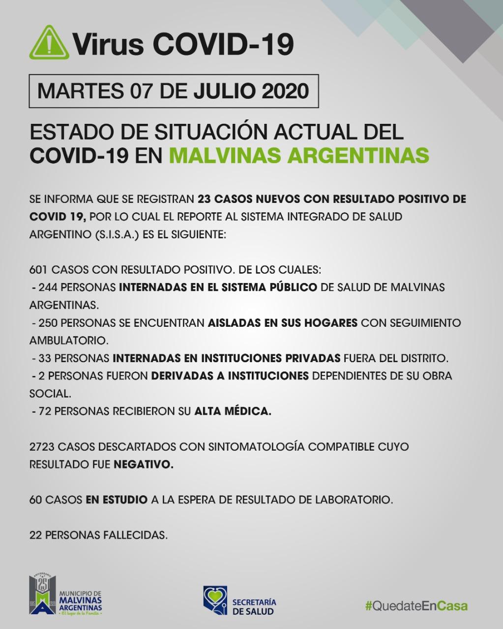 Malvinas Argentinas: martes con 23 casos confirmados. Covid_45