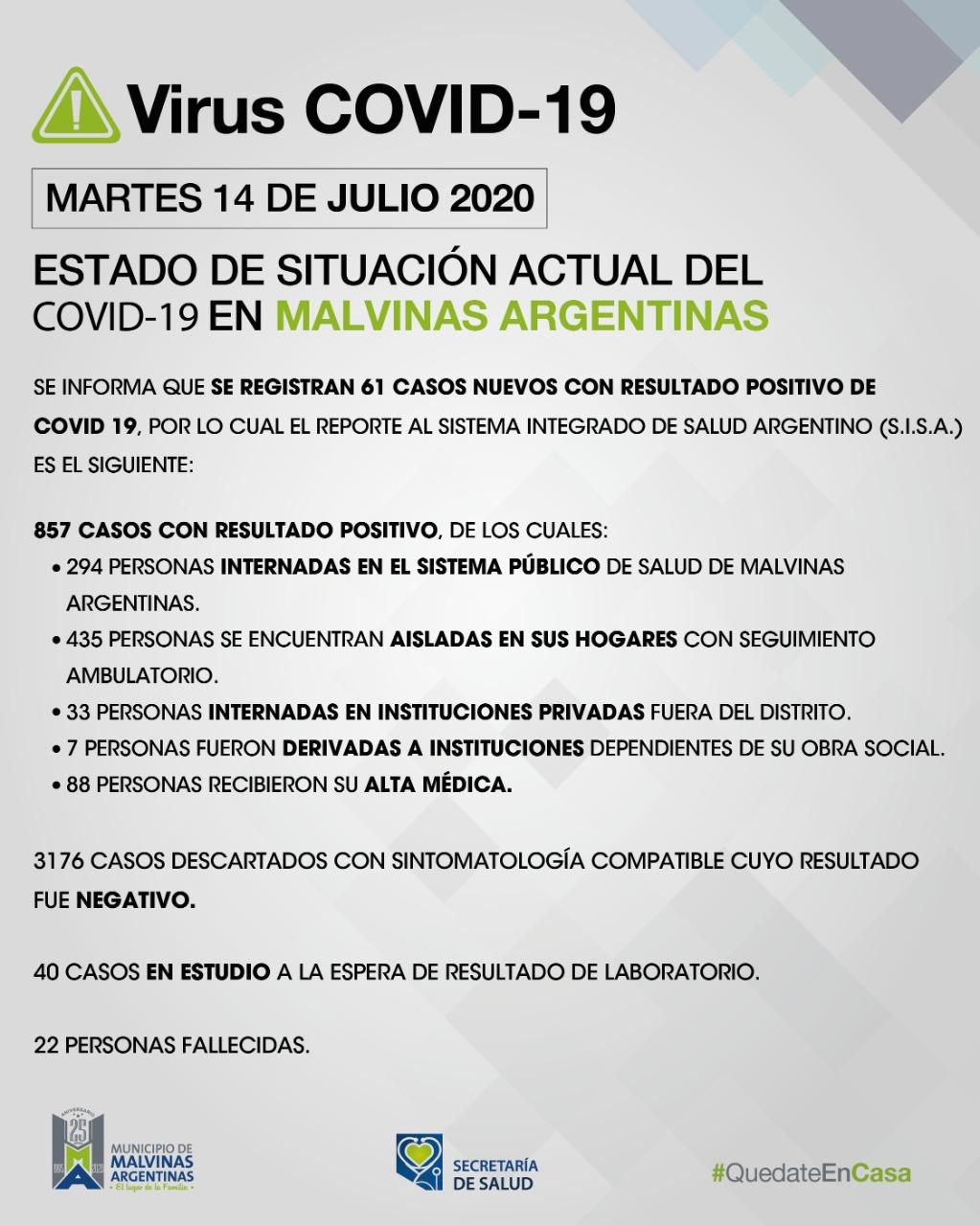 Malvinas Argentinas: martes con 61 nuevos casos de COVID-19. Covid_48