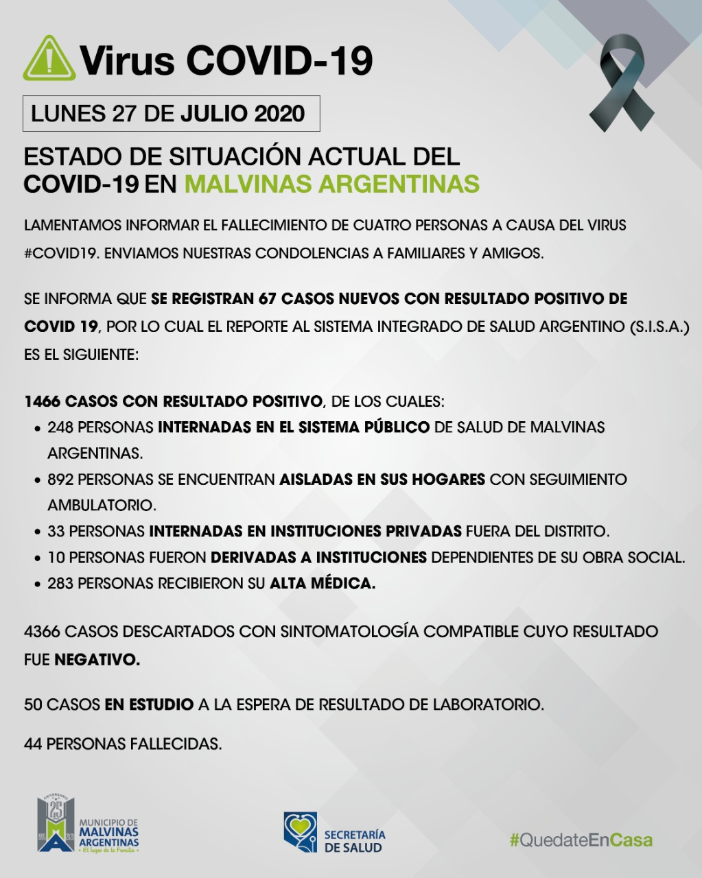 Malvinas Argentinas: Tres fallecidos, 68 nuevos casos, 273 personas de alta. Covid_55