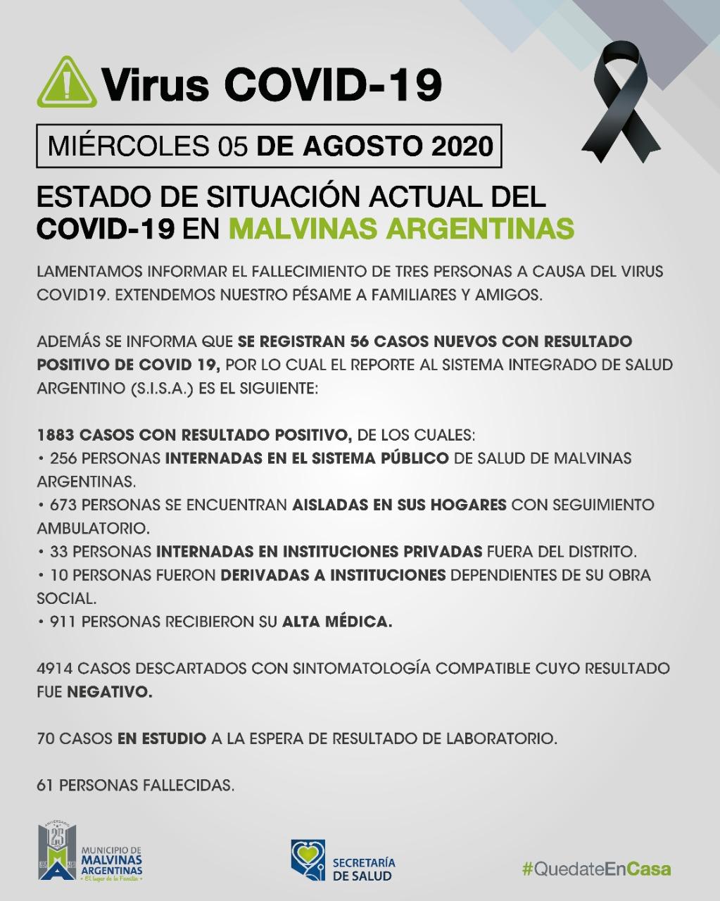 Malvinas Argentinas: Tres fallecimientos y 56 nuevos casos de coronavirus el miércoles. Covid_57