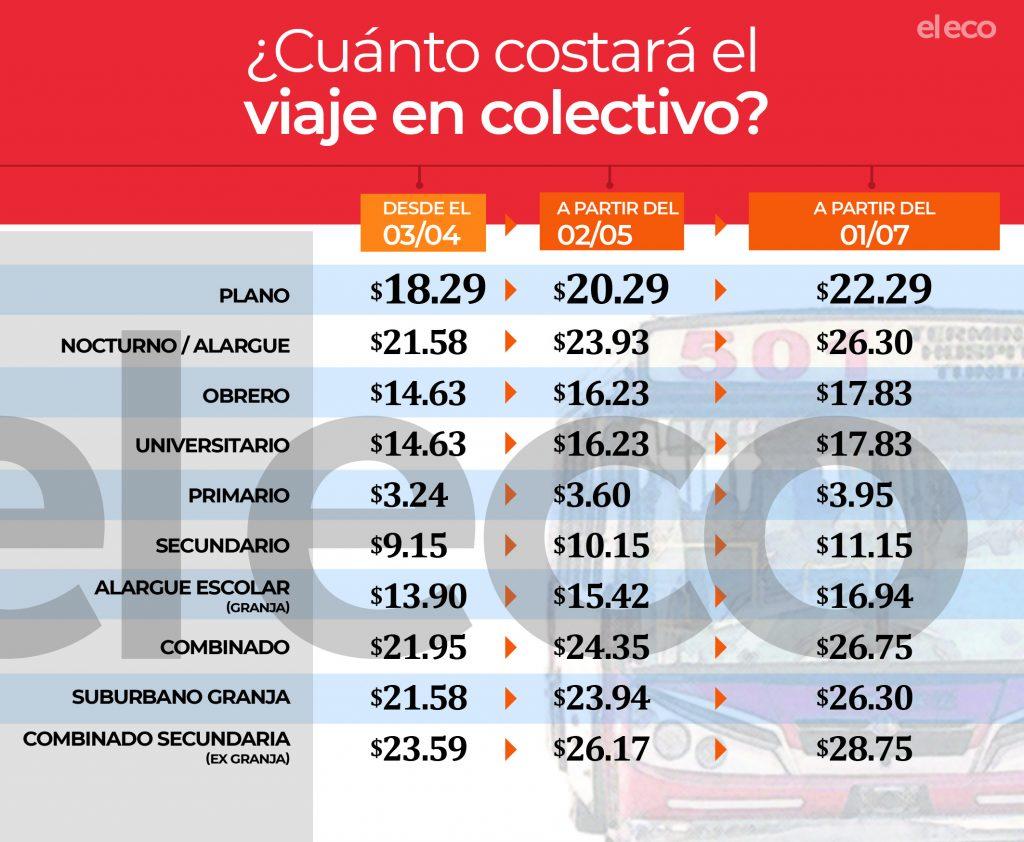 Tandil: Se aplica el último tramo del aumento y viajar en colectivo sale 22,29 pesos desde mañana lunes. Info-a10