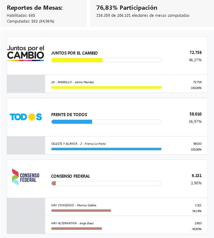 Elección de intendente en San Miguel. En medio de la aplanadora K, para no perder la costumbre, volvió a perder La Porta. P_int_10