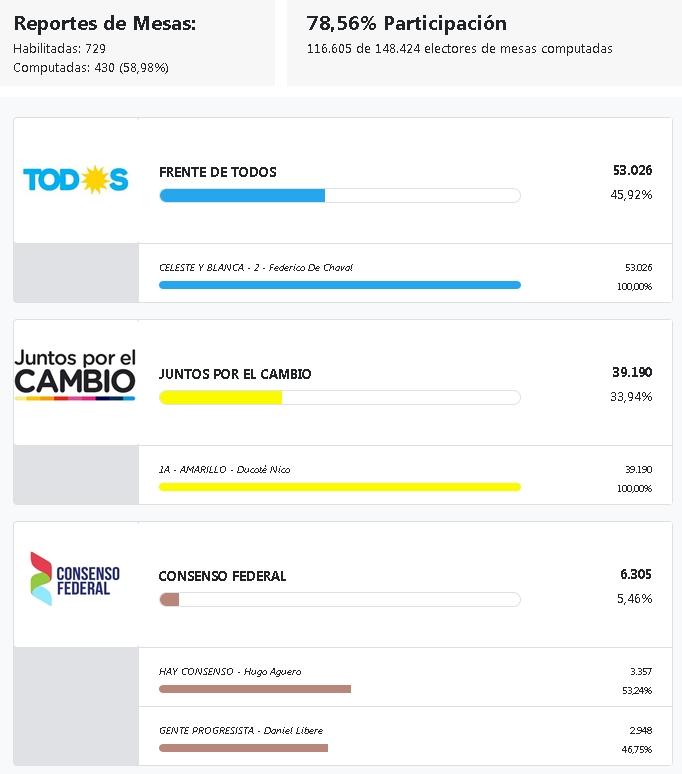 Elección de intendente en Pilar. P_int_14