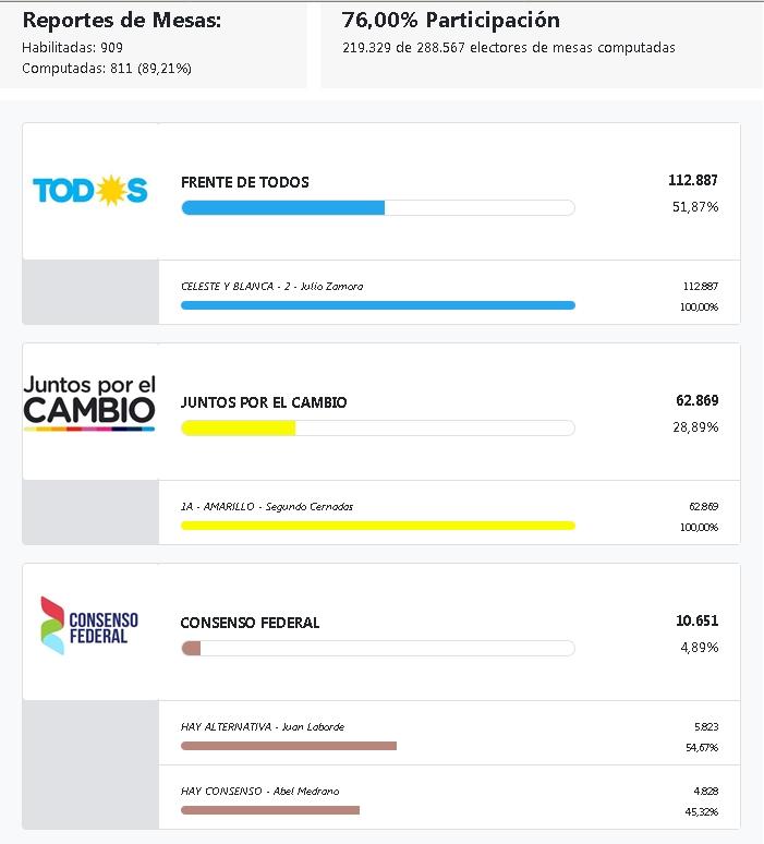 Elección de intendente en Tigre. P_int_17