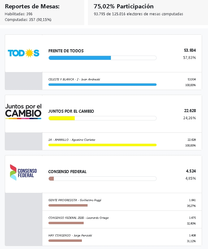 Elección de intendente en San Fernando. P_int_18
