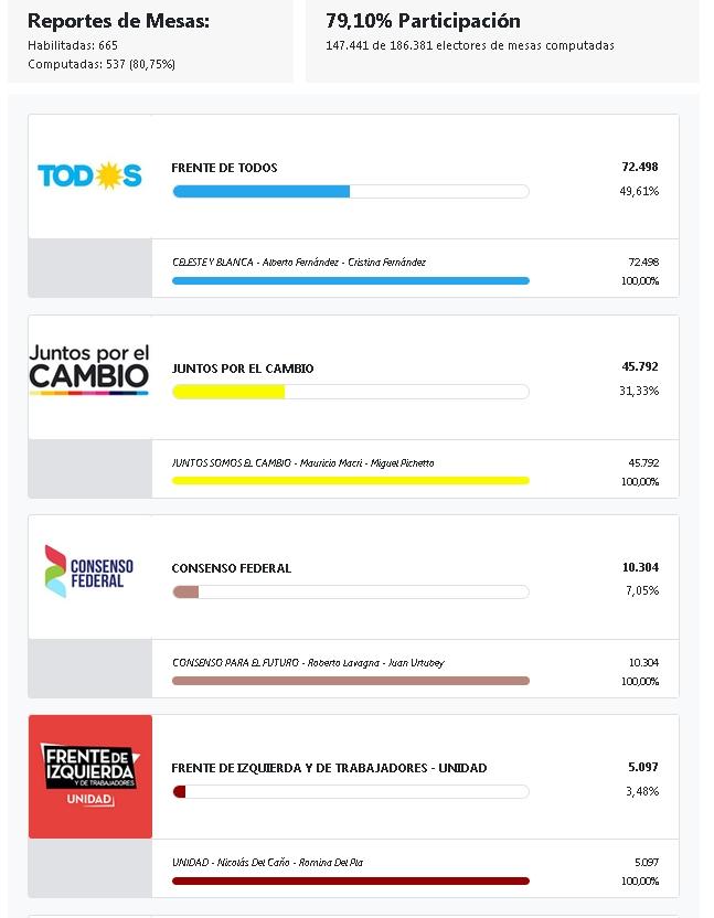 Elección de presidente en San Miguel. San_mi10