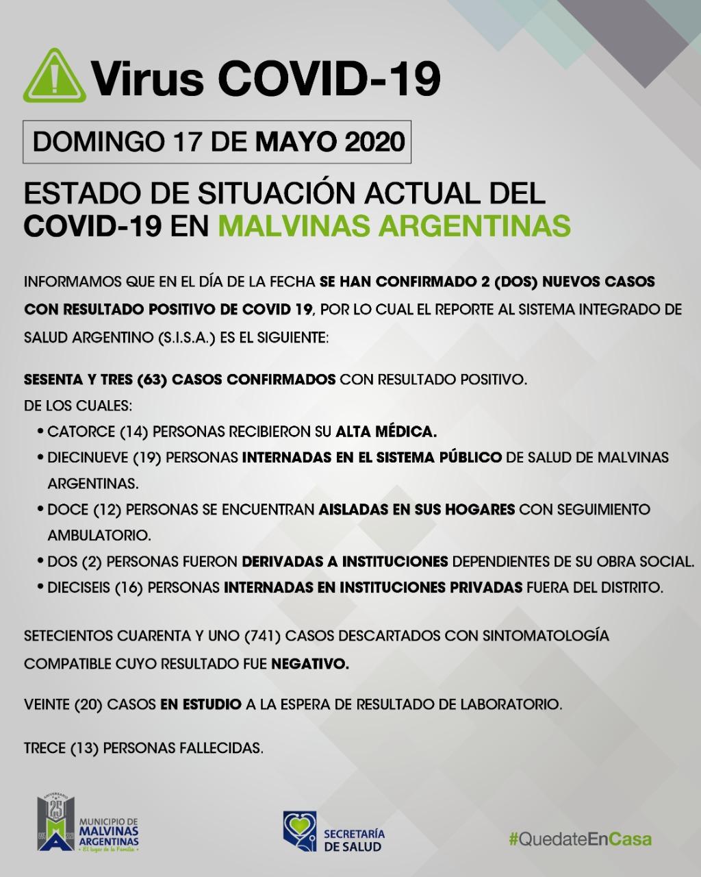 Malvinas Argentinas. Confirman dos nuevos casos de COVID-19 el domingo. Whatsa31