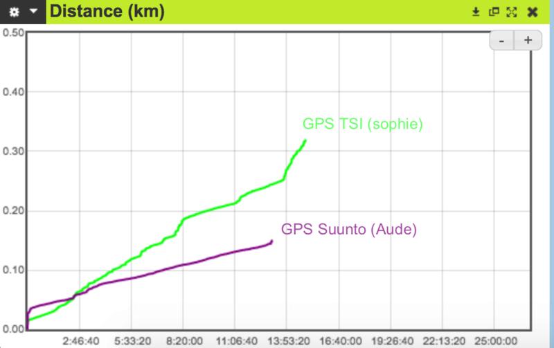 Comparaison de GPS Captur10
