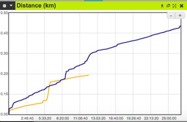 Comparaison de GPS Distan10