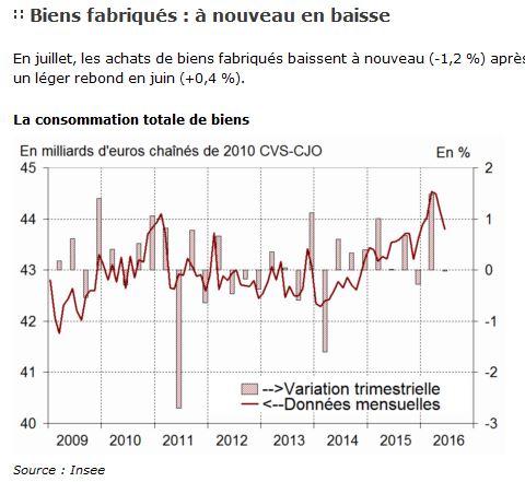 fin de la zone euro Consom10