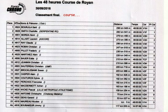 Daniel Dubosq gagne les 48 h de Royan Scan11