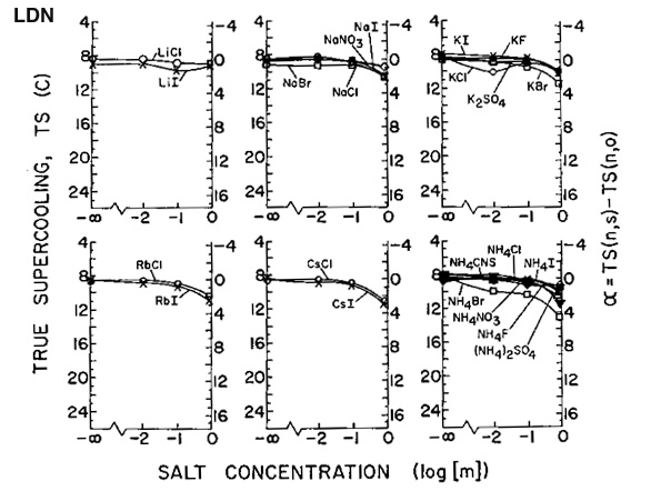 Sugar and ice: evaluating the interactions between heterogeneous ice nucleators and solutes R-v_ld13