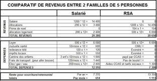 Comparatif revenus entre 2 familles de 5 personnes, RSA/Salarié Compar10