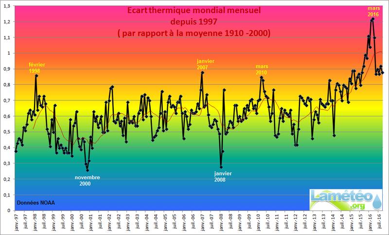 Evolution de la température de la terre. Actu2010