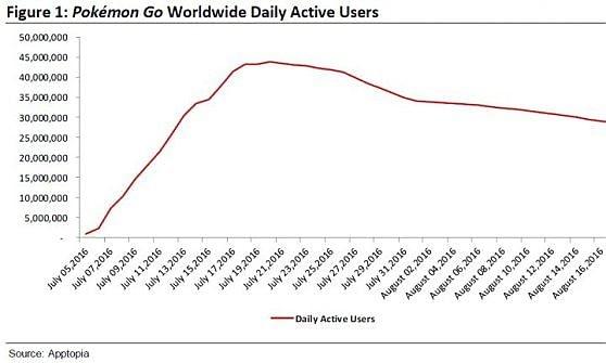 Pokémon GO perde 15 milioni di utenti 17532910