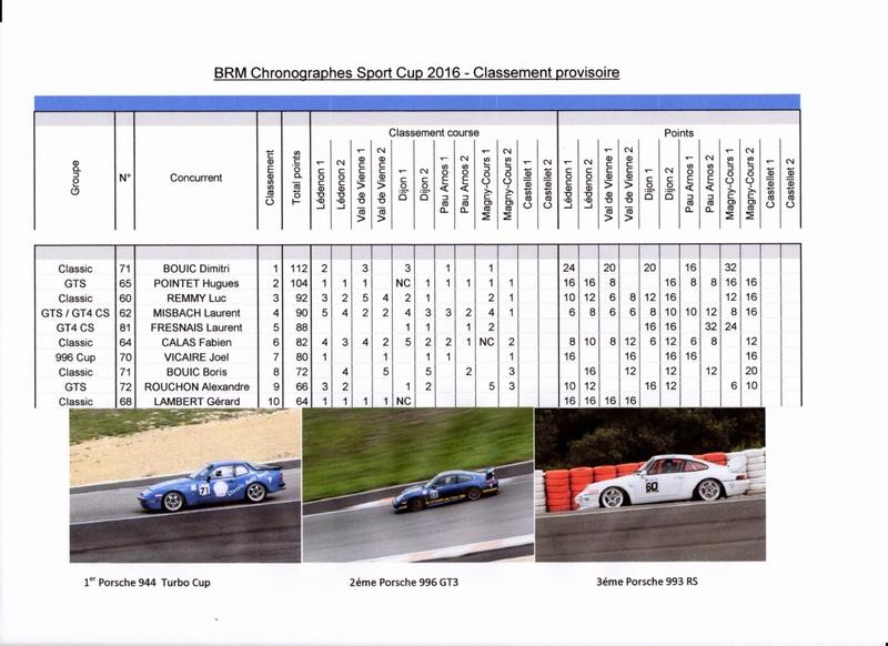 Trophée BRM Sport Cup 2016 avec le Porsche Club Motorsport - Page 3 Classe11