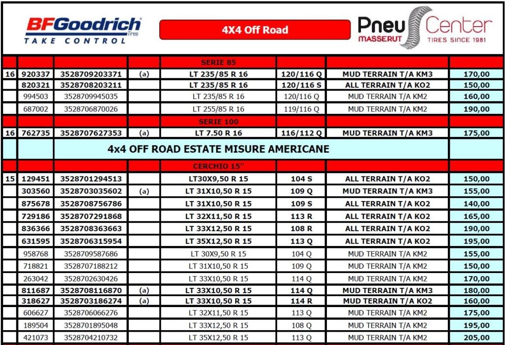 PNEUS CENTER: scopri il listino prezzi riservato agli utenti WM!  410