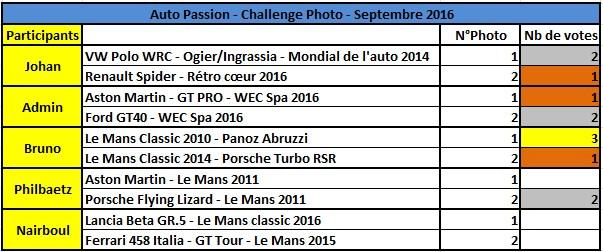 Challenge Photo Auto-Passions – Saison 2016 - Page 9 Challe10